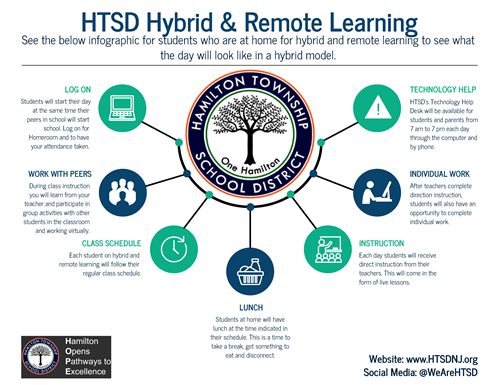 HTSD Hybrid & Remote Learning